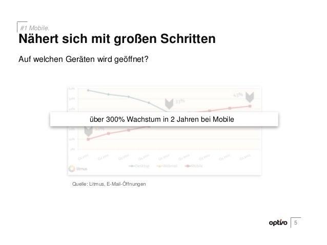 Mobile nähert sich mit großen SchrittenAuf welchen Geräten wird geöffnet?Quelle: Litmus, E-Mail-ÖffnungenNähert sich mit g...
