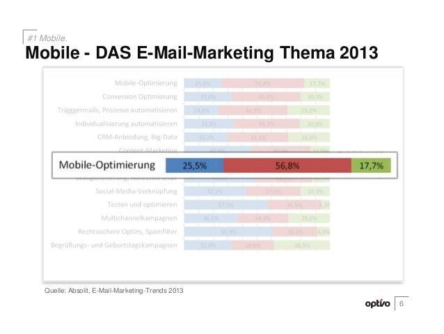 6Mobile - DAS E-Mail-Marketing Thema 2013#1 Mobile.Quelle: Absolit, E-Mail-Marketing-Trends 2013
