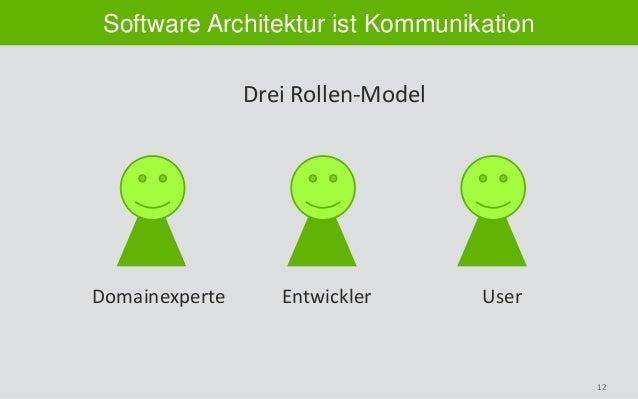 12 Software Architektur ist Kommunikation Drei Rollen-Model Domainexperte Entwickler User
