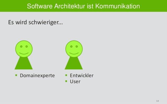 14 Software Architektur ist Kommunikation Es wird schwieriger...  Domainexperte  Entwickler  User