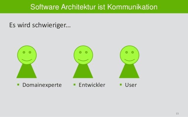 15 Software Architektur ist Kommunikation Es wird schwieriger...  Domainexperte  Entwickler  User