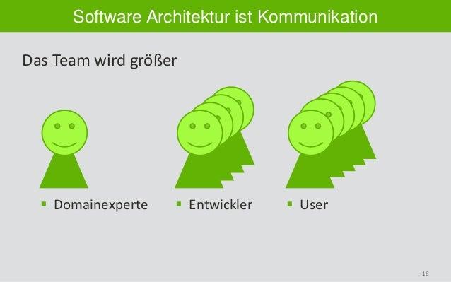 16 Software Architektur ist Kommunikation Das Team wird größer  Domainexperte  Entwickler  User