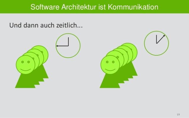19 Software Architektur ist Kommunikation Und dann auch zeitlich...