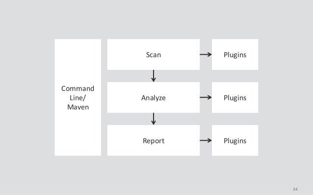 34 Command Line/ Maven Scan Analyze Report Plugins Plugins Plugins