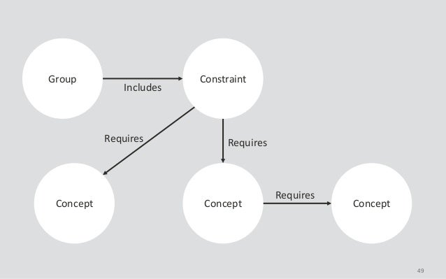 49 ConstraintGroup Concept ConceptConcept Includes Requires Requires Requires