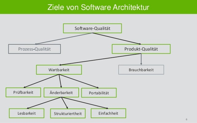6 Ziele von Software Architektur Software-Qualität Prozess Qualität Produkt-Qualität Wartbarkeit Brauchbarkeit Prüfbarkeit...