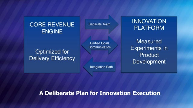 © COPYRIGHT 2013 MARKLOGIC CORPORATION. ALL RIGHTS RESERVED.SLIDE: 14 A Deliberate Plan for Innovation Execution CORE REVE...