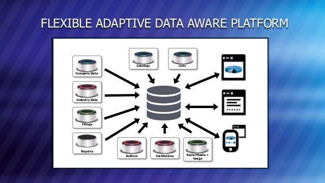 © COPYRIGHT 2013 MARKLOGIC CORPORATION. ALL RIGHTS RESERVED.SLIDE: 19 FLEXIBLE ADAPTIVE DATA AWARE PLATFORM Company Data I...