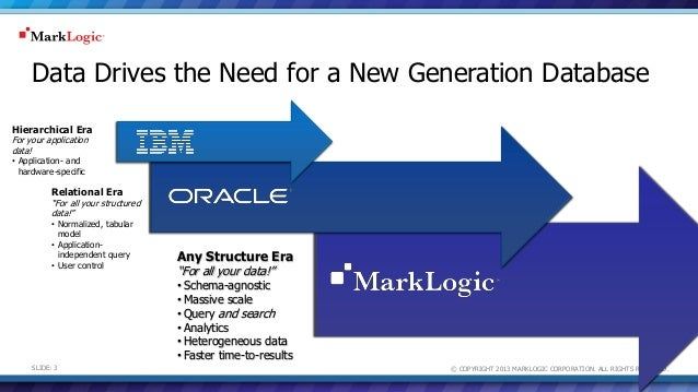 © COPYRIGHT 2013 MARKLOGIC CORPORATION. ALL RIGHTS RESERVED.SLIDE: 3 Hierarchical Era For your application data! • Applica...