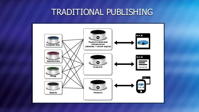 © COPYRIGHT 2013 MARKLOGIC CORPORATION. ALL RIGHTS RESERVED.SLIDE: 8 TRADITIONAL PUBLISHING Product A Dedicated Infrastruc...