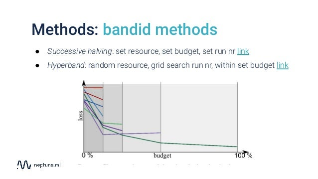 Methods: bandid methods ● Successive halving: set resource, set budget, set run nr link ● Hyperband: random resource, grid...