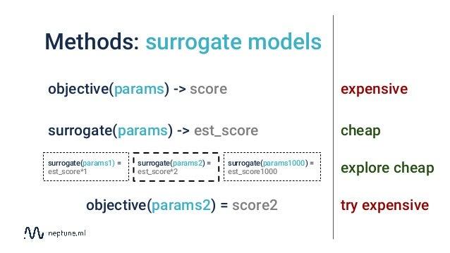 Methods: surrogate models objective(params) -> score surrogate(params) -> est_score surrogate(params2) = est_score*2 surro...