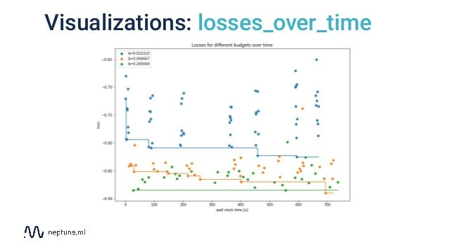 Visualizations: losses_over_time
