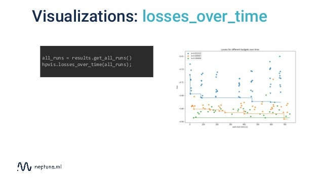 Visualizations: losses_over_time all_runs = results.get_all_runs() hpvis.losses_over_time(all_runs);
