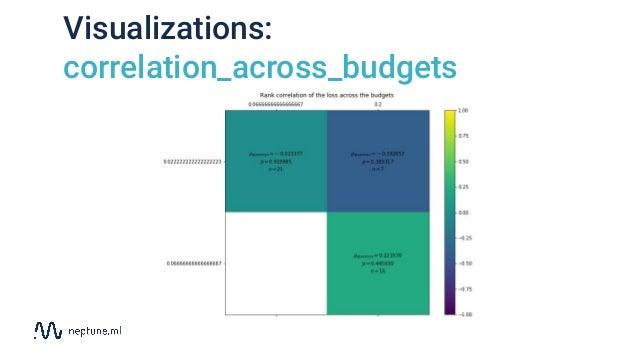 Visualizations: correlation_across_budgets