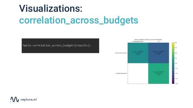 Visualizations: correlation_across_budgets hpvis.correlation_across_budgets(results);