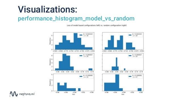 Visualizations: performance_histogram_model_vs_random