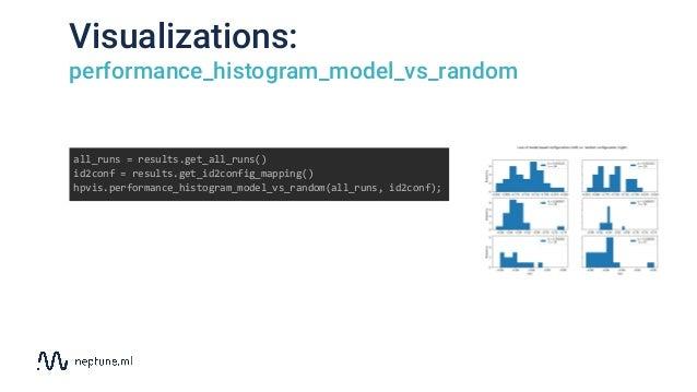 Visualizations: performance_histogram_model_vs_random all_runs = results.get_all_runs() id2conf = results.get_id2config_ma...