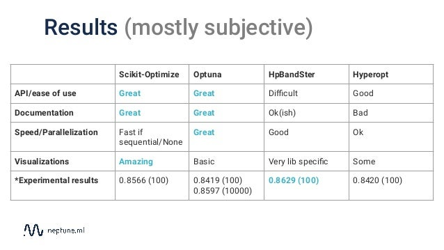 Results (mostly subjective) Scikit-Optimize Optuna HpBandSter Hyperopt API/ease of use Great Great Difficult Good Documentat...