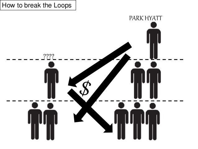 So we have to find the EXACT DIRECTIONs to break the Loops, NOT just a money downfall from the rich to the poor, and if so...