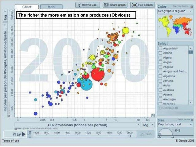 OECD's ranking by waste production