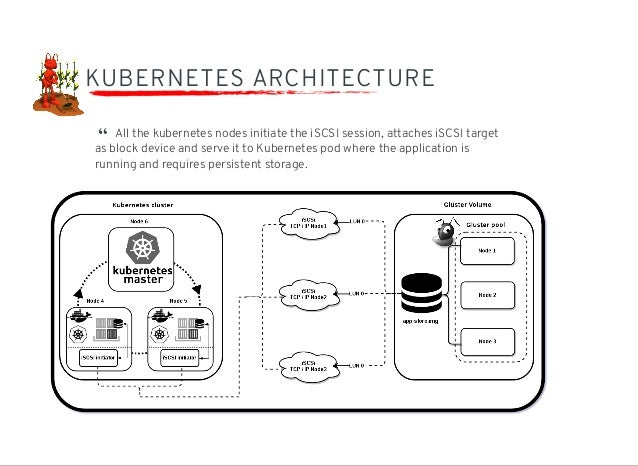 Gluster as block store in containers for Architecture kubernetes