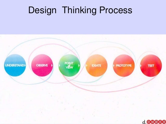 The Hive Think Tank Design Thinking By Bernie Roth Professor At St