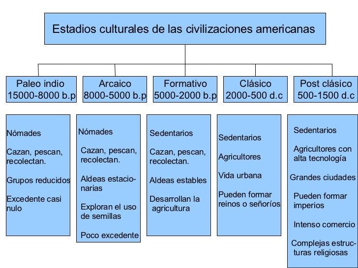 Estadios culturales de las civilizaciones americanas  Paleo indio  15000-8000 b.p Arcaico 8000-5000 b.p Formativo Clásico ...