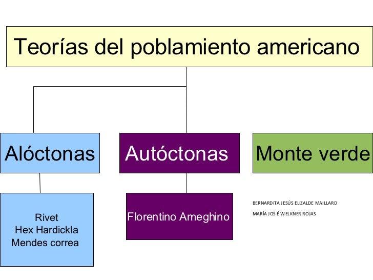 Teorías del poblamiento americano  Alóctonas Autóctonas   Monte verde Rivet Hex Hardickla Mendes correa  Florentino Ameghi...