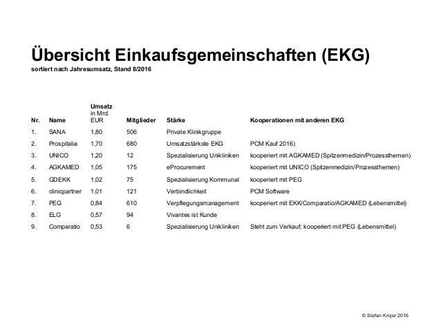 Nr. Name Umsatz in Mrd. EUR Mitglieder Stärke Kooperationen mit anderen EKG 1. SANA 1,80 506 Private Klinikgruppe 2. Prosp...