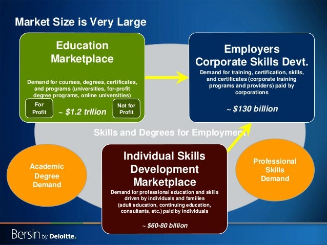 Market Size is Very Large Education Marketplace  Employers Corporate Skills Devt. Demand for training, certification, skil...