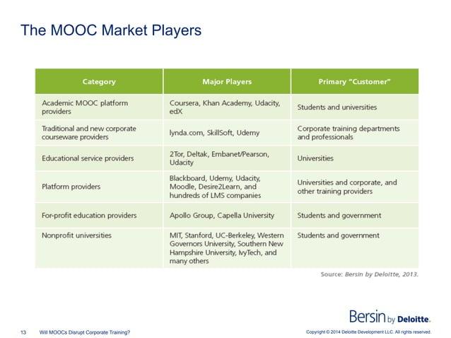Copyright © 2014 Deloitte Development LLC. All rights reserved.13 Will MOOCs Disrupt Corporate Training? The MOOC Market P...