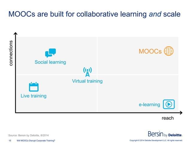 Copyright © 2014 Deloitte Development LLC. All rights reserved.15 Will MOOCs Disrupt Corporate Training? MOOCs are built f...
