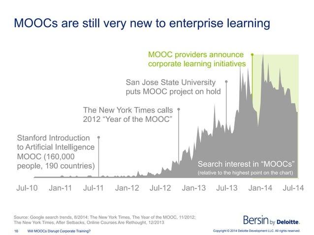 Copyright © 2014 Deloitte Development LLC. All rights reserved.16 Will MOOCs Disrupt Corporate Training? MOOCs are still v...