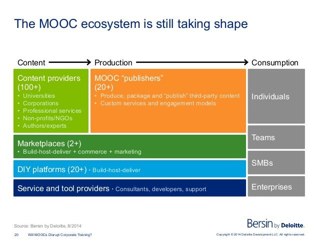 Copyright © 2014 Deloitte Development LLC. All rights reserved.20 Will MOOCs Disrupt Corporate Training? The MOOC ecosyste...
