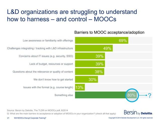 Copyright © 2014 Deloitte Development LLC. All rights reserved.21 Will MOOCs Disrupt Corporate Training? L&D organizations...