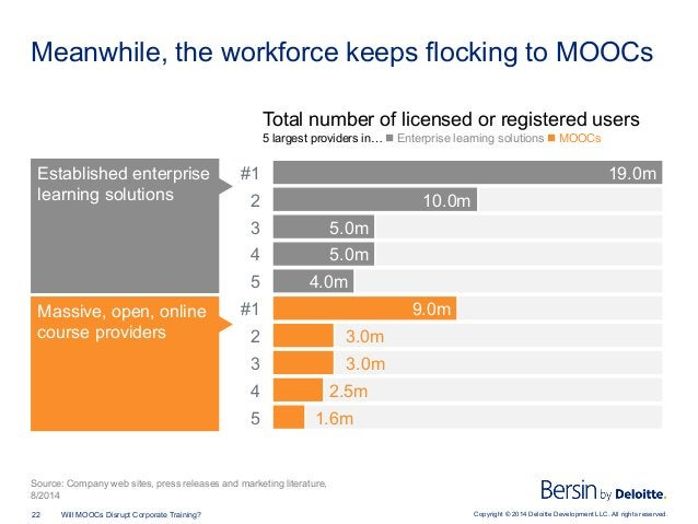 Copyright © 2014 Deloitte Development LLC. All rights reserved.22 Will MOOCs Disrupt Corporate Training? Meanwhile, the wo...