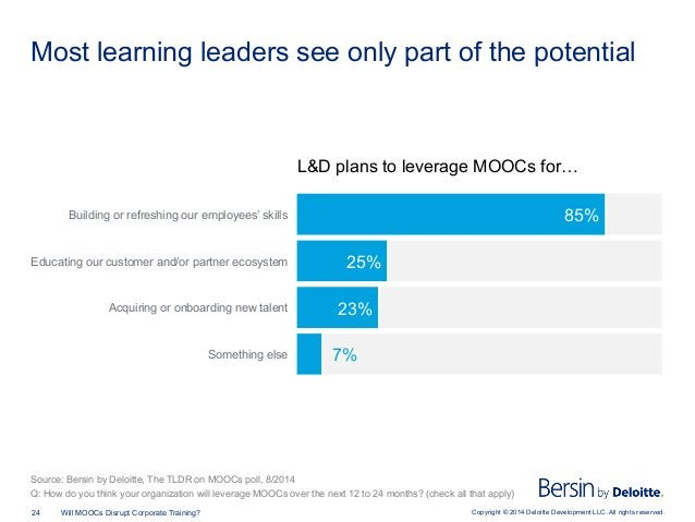 Copyright © 2014 Deloitte Development LLC. All rights reserved.24 Will MOOCs Disrupt Corporate Training? Most learning lea...