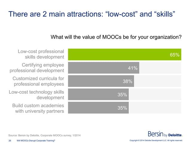 Copyright © 2014 Deloitte Development LLC. All rights reserved.26 Will MOOCs Disrupt Corporate Training? 35% 35% 38% 41% 6...