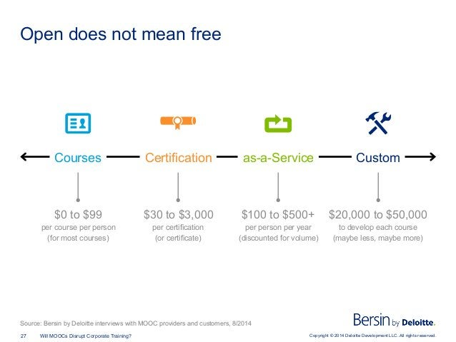 Copyright © 2014 Deloitte Development LLC. All rights reserved.27 Will MOOCs Disrupt Corporate Training? Open does not mea...