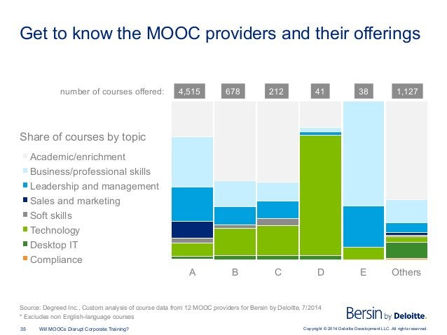 Copyright © 2014 Deloitte Development LLC. All rights reserved.35 Will MOOCs Disrupt Corporate Training? Get to know the M...