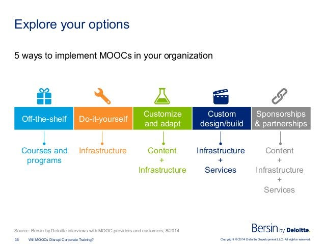 Copyright © 2014 Deloitte Development LLC. All rights reserved.36 Will MOOCs Disrupt Corporate Training? Explore your opti...