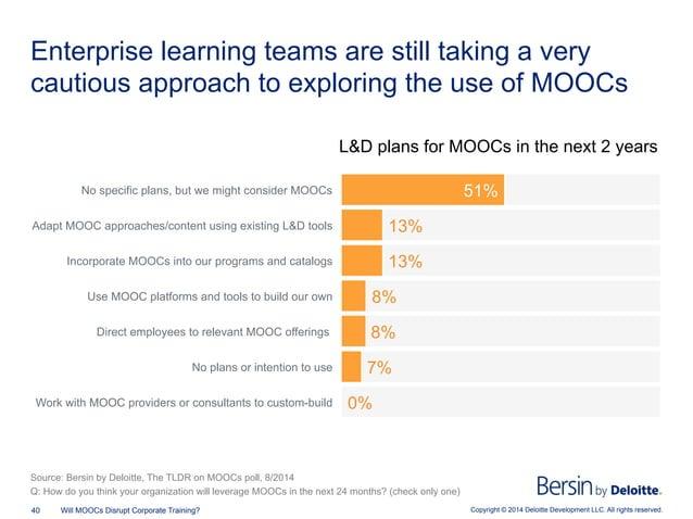 Copyright © 2014 Deloitte Development LLC. All rights reserved.40 Will MOOCs Disrupt Corporate Training? Enterprise learni...