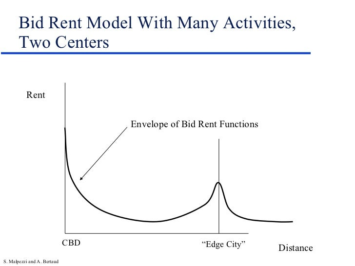 an introduction to the bid rent theory the distribution of different functions in a city Introduction  in china has been devoted to studying the growth of individual  cities or regions  bid-rent model on the urban conversion of agricultural land   single determinant of land rents and the spatial distribution of different  explain  the change in convertedland as a function of land rents, income.