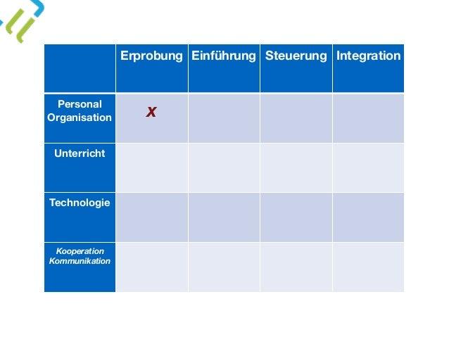 Erprobung Einführung Steuerung Integration Personal Organisation x Unterricht Technologie Kooperation Kommunikation