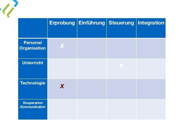 Erprobung Einführung Steuerung Integration Personal Organisation x Unterricht x Technologie x Kooperation Kommunikation