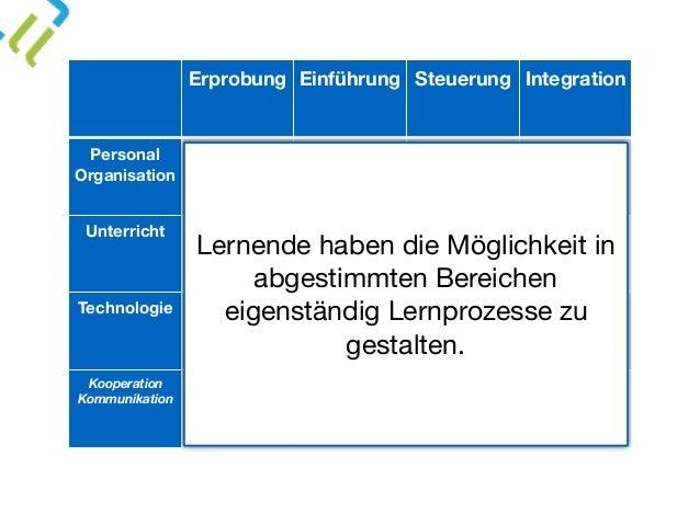 Erprobung Einführung Steuerung Integration Personal Organisation x Unterricht x Technologie x Kooperation Kommunikation x...