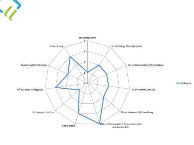 Organisationsentwicklung Personalentwicklung Unterrichtsentwicklung Kooperations- entwicklung Technologieentwicklung Welc...