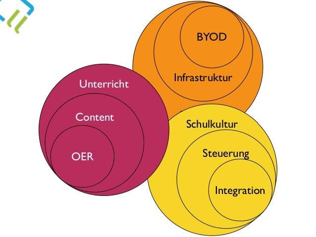 Technik Schulkultur Infrastruktur Unterricht Content OER BYOD Steuerung Integration