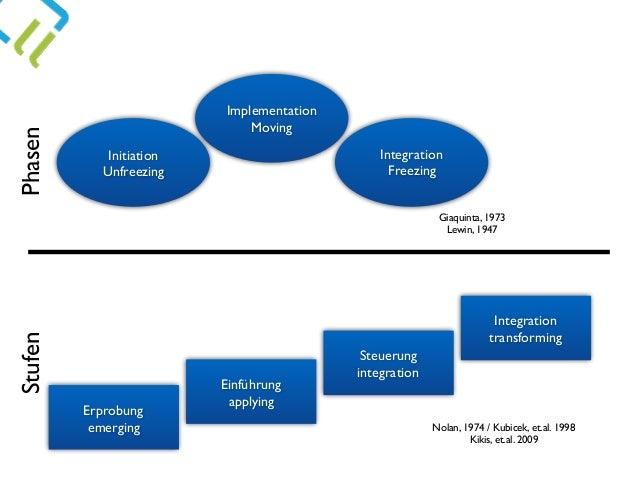 Initiation Unfreezing Implementation Moving Integration Freezing Erprobung emerging Einführung applying Integration transf...